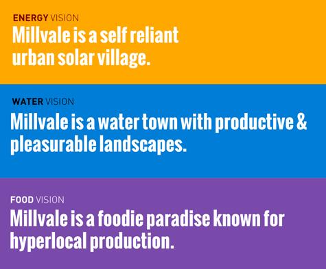 Millvale vision